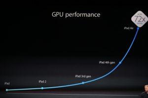 iPad Air GPU performance - iPad Air features, price, release date