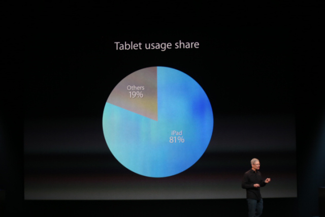 tablets users and ipad users